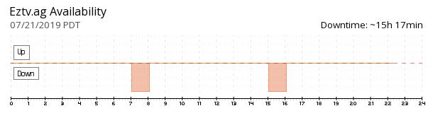 EZTV.ag availability chart