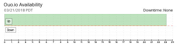 ouo.io availability chart