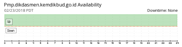 Pmp availability chart