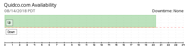 Quidco availability chart
