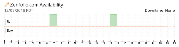 Zenfolio availability chart