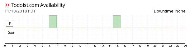 Todoist availability chart