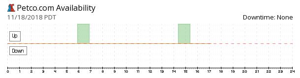 Petco availability chart