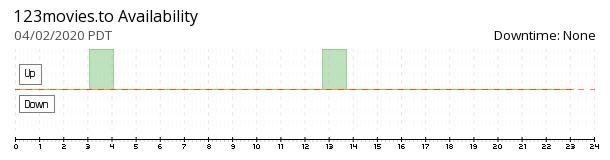 123movies availability chart