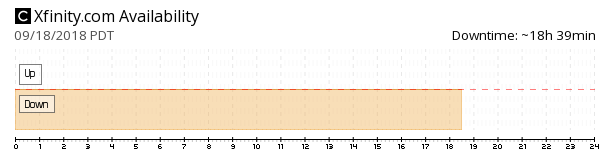 Xfinity availability chart
