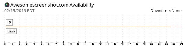 Awesome Screenshot availability chart