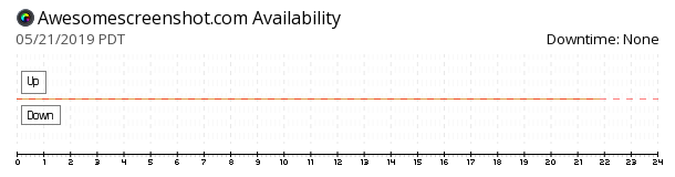 Awesome Screenshot availability chart