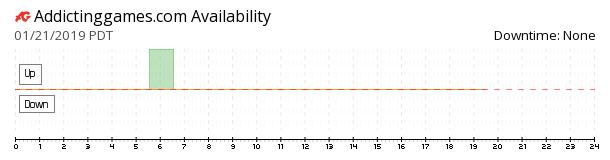 AddictingGames availability chart