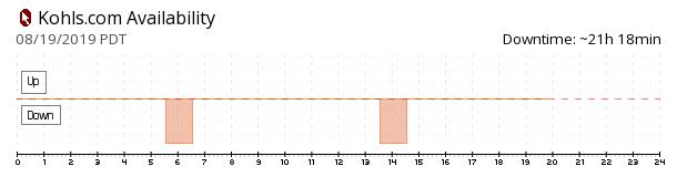 Kohls availability chart