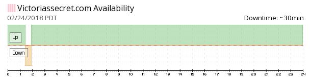 Victoria's Secret availability chart