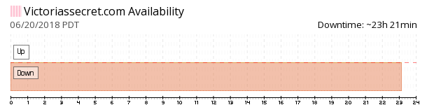 Victoria's Secret‎ availability chart