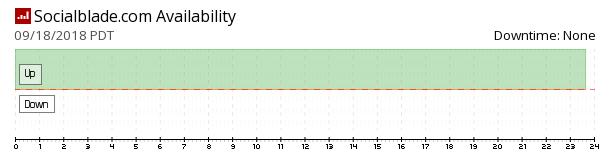 SocialBlade availability chart