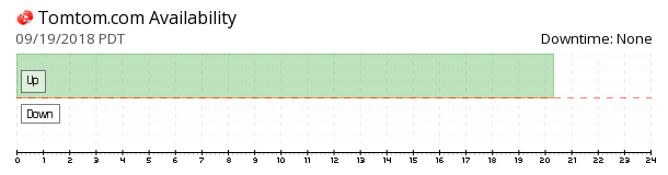 TomTom availability chart