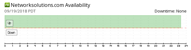 Networksolutions availability chart