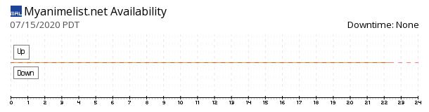 MyAnimeList availability chart