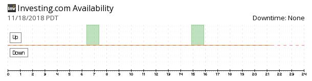 Investing.com Stocks availability chart