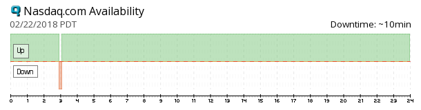 Nasdaq availability chart