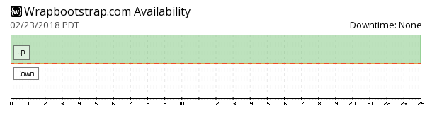 WrapBootstrap availability chart