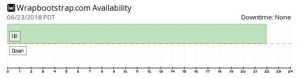 WrapBootstrap availability chart