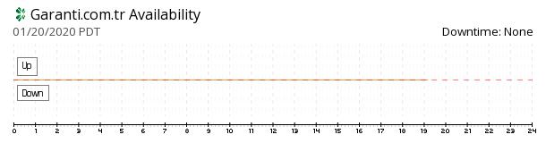 Garanti Bank availability chart