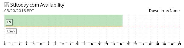 STLtoday availability chart
