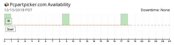 PCPartPicker availability chart