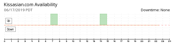 KissAsian availability chart