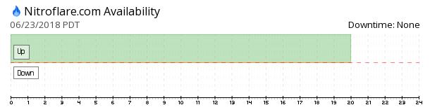 NitroFlare availability chart