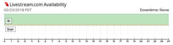 Livestream availability chart