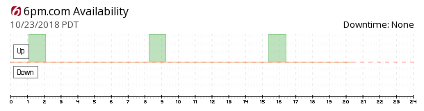 6pm availability chart