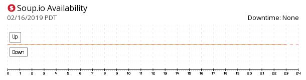 Soup.io availability chart