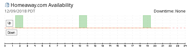 HomeAway availability chart