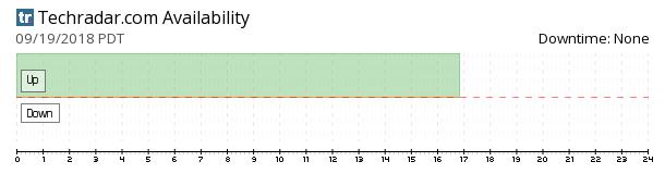Techradar availability chart