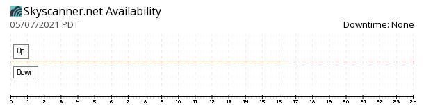 Skyscanner availability chart