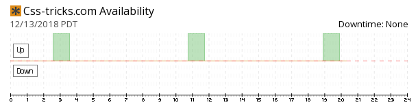 Css-tricks availability chart