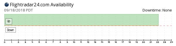 Flightradar24 availability chart