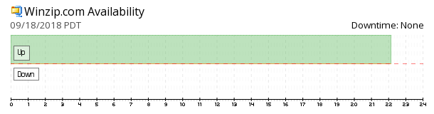 Winzip availability chart
