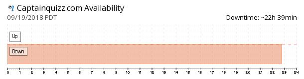Captainquizz availability chart