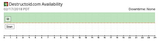 Destructoid availability chart