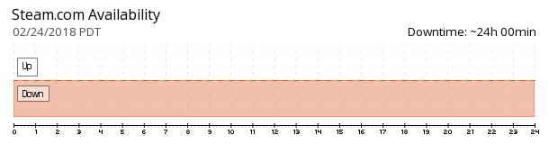 Steam availability chart