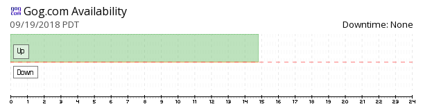 Gog availability chart