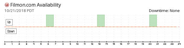 Filmon availability chart