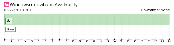 Windows Central availability chart