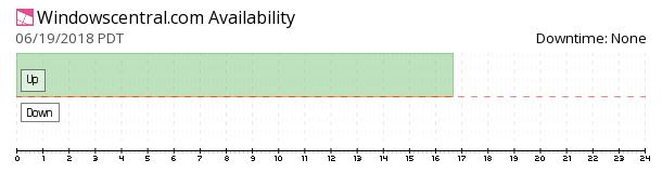 Windows Central availability chart
