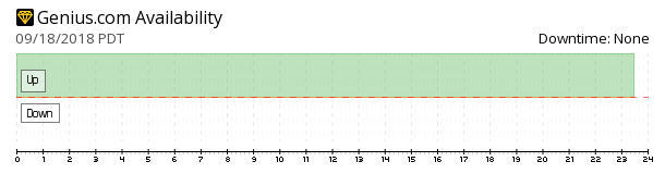 Genius availability chart
