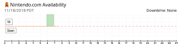 Nintendo availability chart