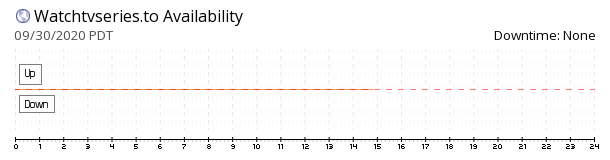 WatchTvSeries availability chart