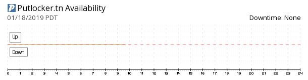Putlocker.tn availability chart