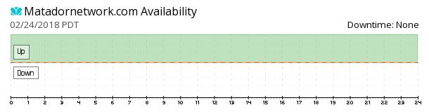Matadornetwork availability chart