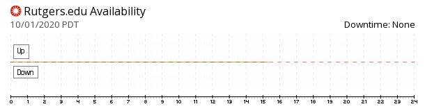 Rutgers availability chart